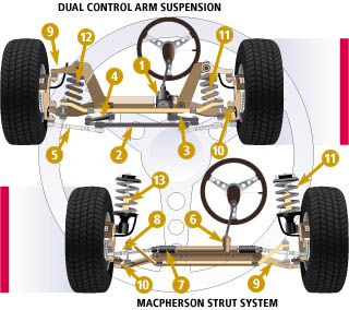 car suspension and steering